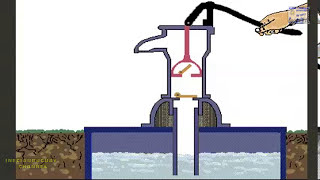 HOW A RECIPROCATING PUMP WORKS WATER PUMP ALTERNATIVE OPERATION AND MECHANISM ANIMATION