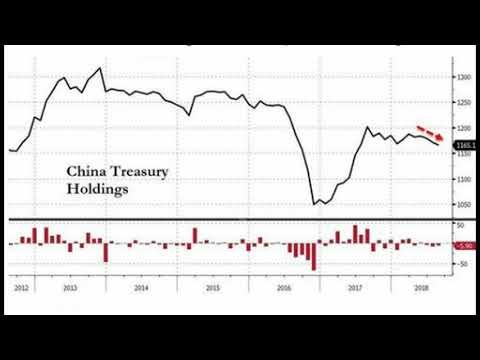 China & Japan Dump US Treasuries As Dollar's Reserve Status Slides to 5 Year Lows