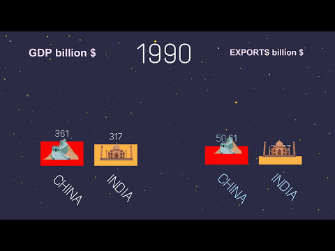 India vs China Economy Growth Comparison from 1960-GDP-Must