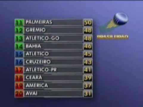 38ª Rodada Classificacao Final Do Brasileirao 2011 Youtube
