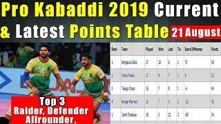 Pro Kabaddi 2019 Latest Point Table 20 August || TOP 3, RAIDER, DEFENDER & ALLROUNDER