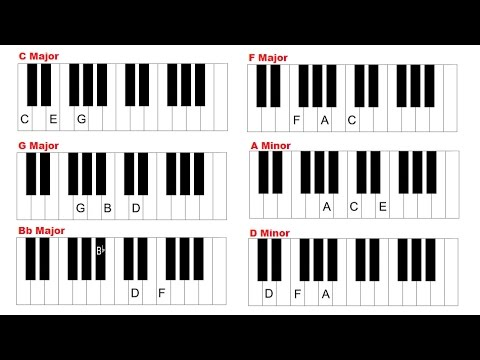 Piano Chords For Beginners How To Play Major And Minor Chords On