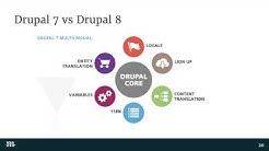Introduction to International SEO in Drupal