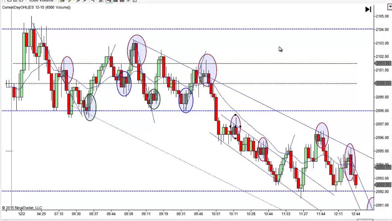 mack price action trading