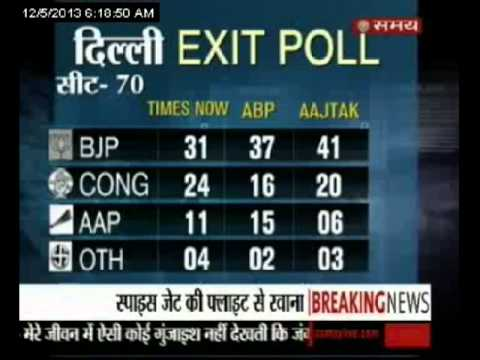 Exit polls predict Narendra Modi wave, Congress 4-0 rout