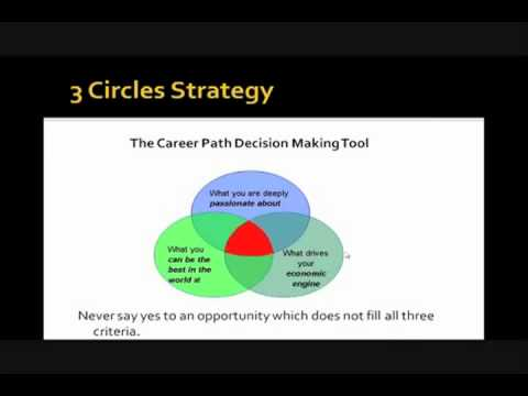 3 Circles Strategy   Hedge Fund Group Webinar