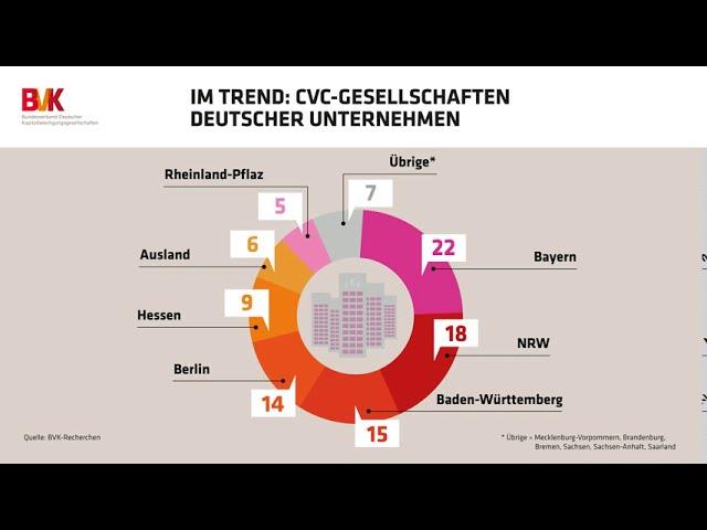 Im Trend: CVC-Gesellschaften deutscher Unternehmen