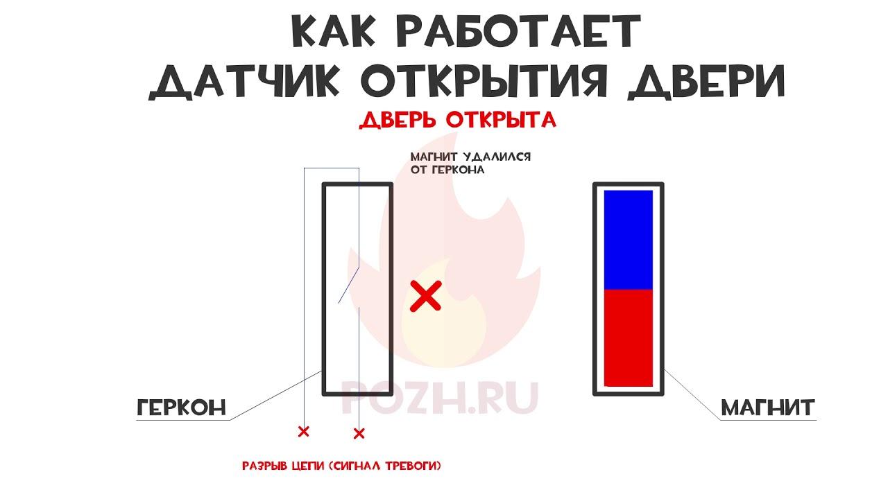 Как работает датчик открытия двери (магнитноконтактный охранный извещатель)
