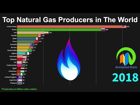 Top 20 Natural Gas Producing Countries 1970 To 2018