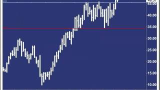 Andy Chambers: Stock Market Update March 8, 2012