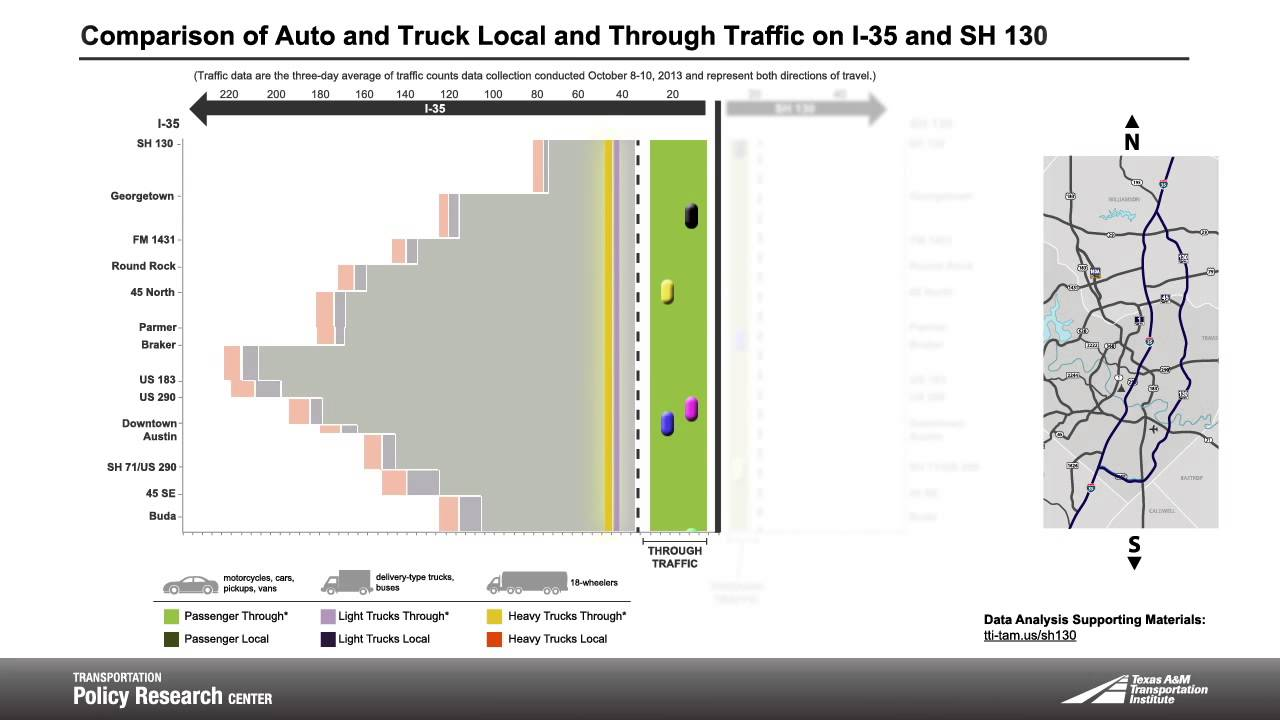 Researchers Study Traffic Make Up on Texas' I-35 & SH 130