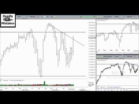 Dow Jones Industrial Average Today - Dow Jones Technical Analysis