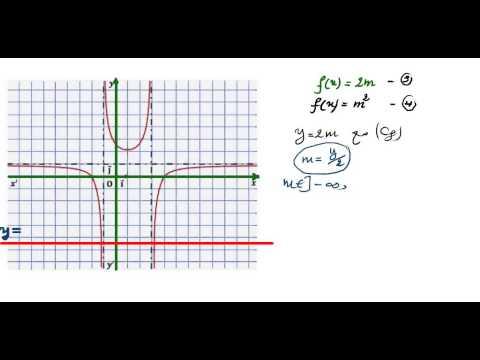 المناقشة البيانية من الشكل f(x)=am+b