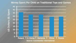 Demographics and Income Shape Demand for Toys and Games