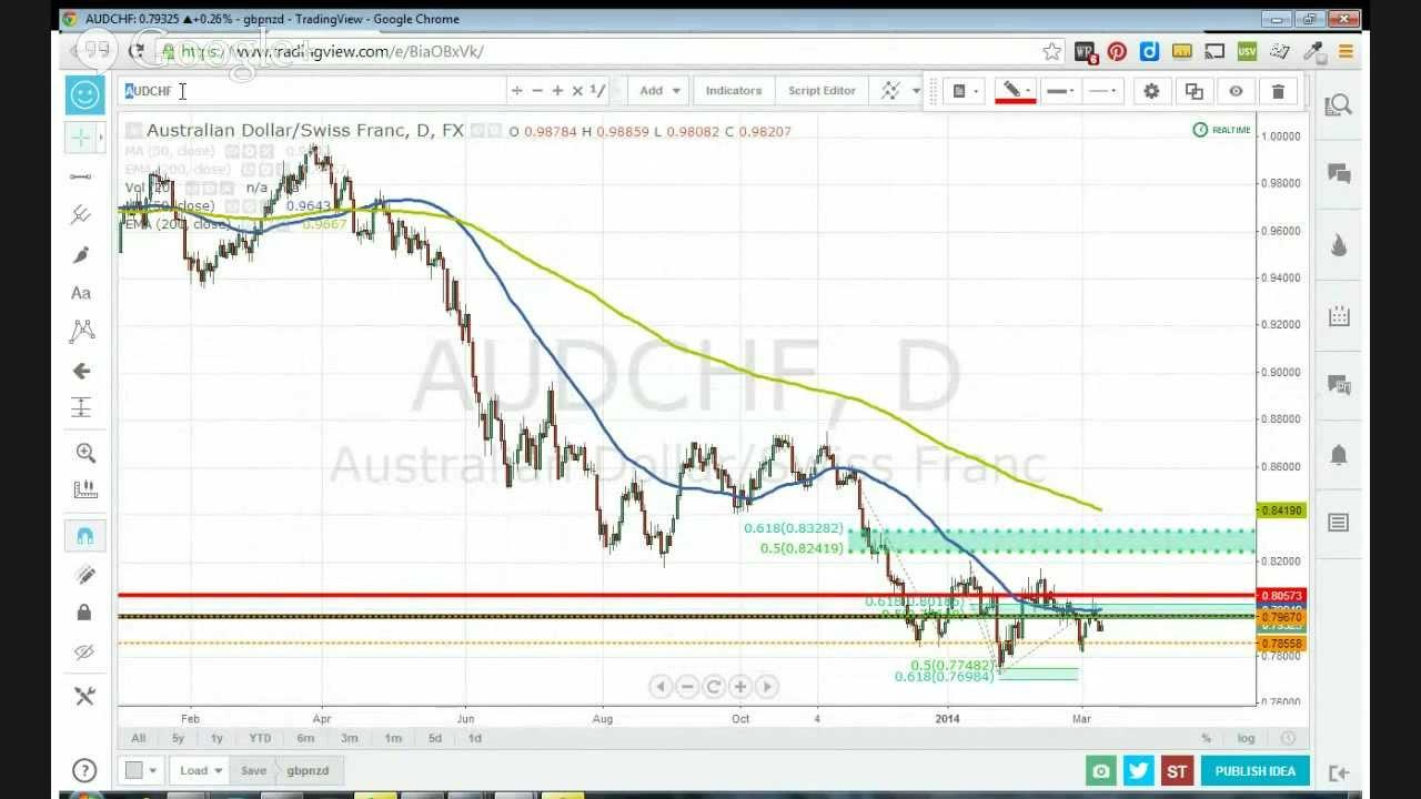 Forex profit tax australia