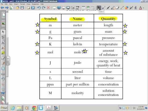 Matter & Measurement: International System of Units (SI System)