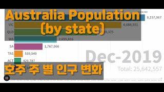 호주 각 주별 인구 변화 그래프로 알아보기  (1981…