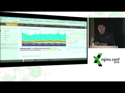 Crash Course in APM: Monitor Performance, Troubleshoot, & Optimize Apps: William Li @nginxconf 2014