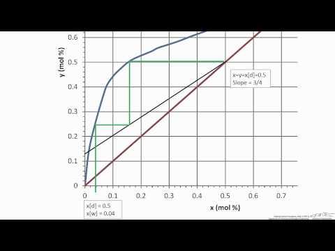 Batch Column: Constant Reflux