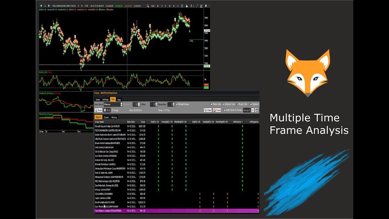 FoxTrader – Intelligent Trading