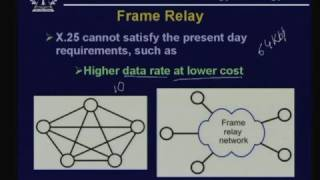 lecture 23 x 25 and frame relay