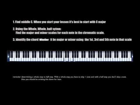 Music Theory For Electronic Music Producers - Teaser 4