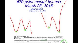 670 point bounce in the stock market! What's next?! Will market go higher? Will market drop?