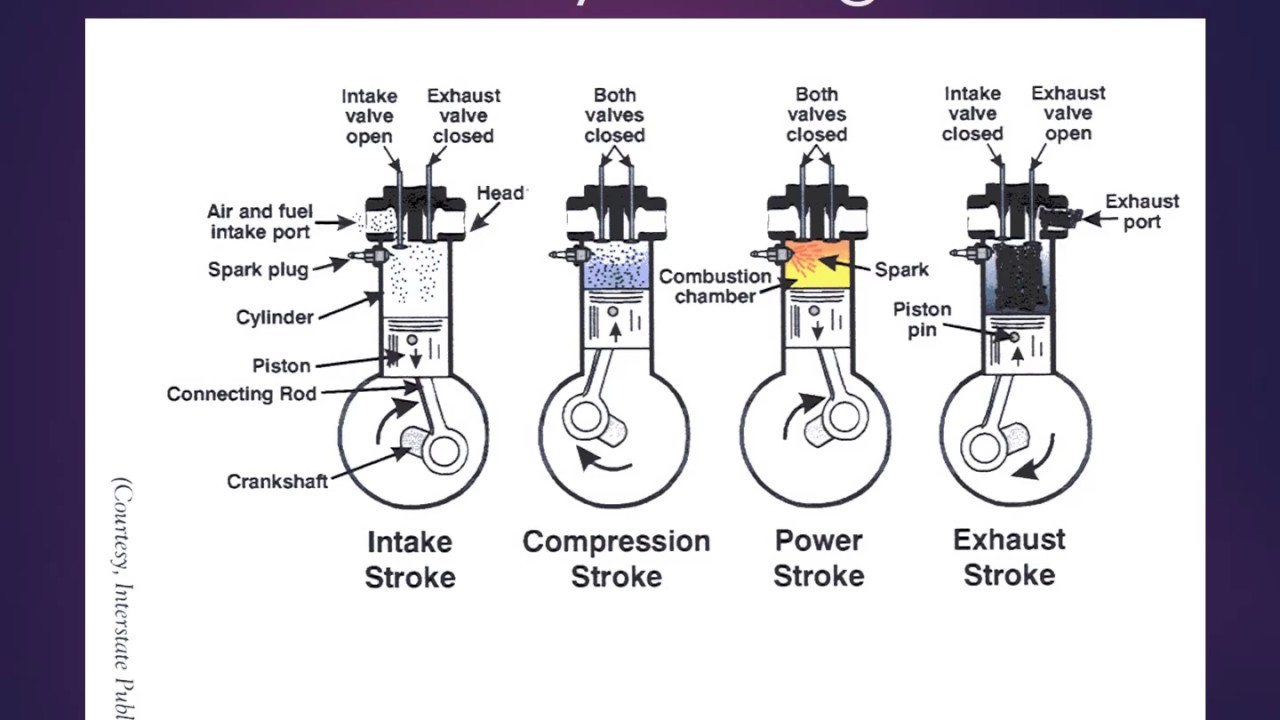 principles of operation of internal combustion engines