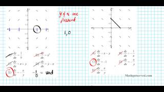 slope or direction fields finding equations from graphs calculus i ii AB BC IB Exam AP