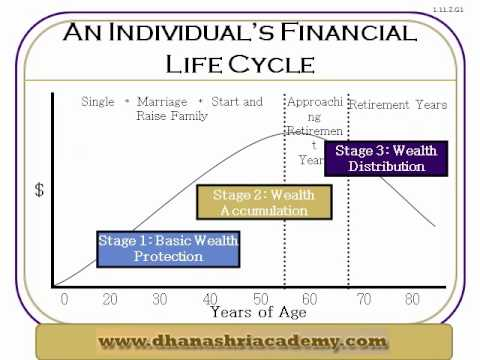 Brief About Financial Planning Life Cycle