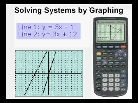 Solving Linear Systems from Slope Intercept Form - YouTube