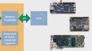 MATLAB as AXI Master with Intel FPGA and SoC boards by MATLAB