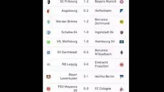 Resultat football du week end