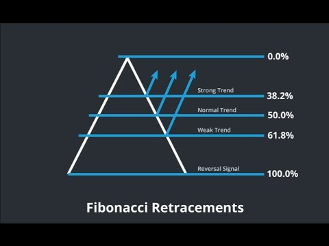 Mastering Fibonacci retracement levels – 2 part series Barry