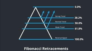 Mastering Fibonacci retracement levels – 2 part series Barry Norman