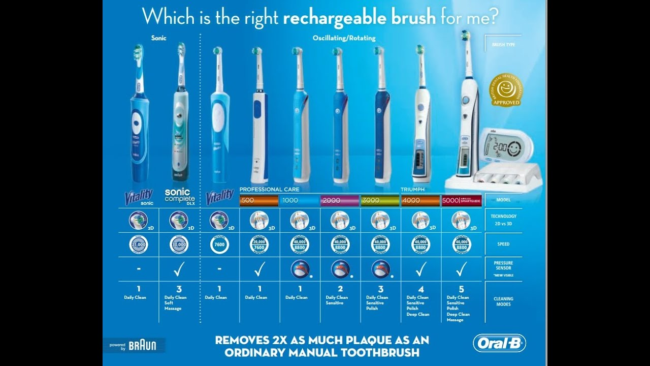 how to brush your teeth electric toothbrush