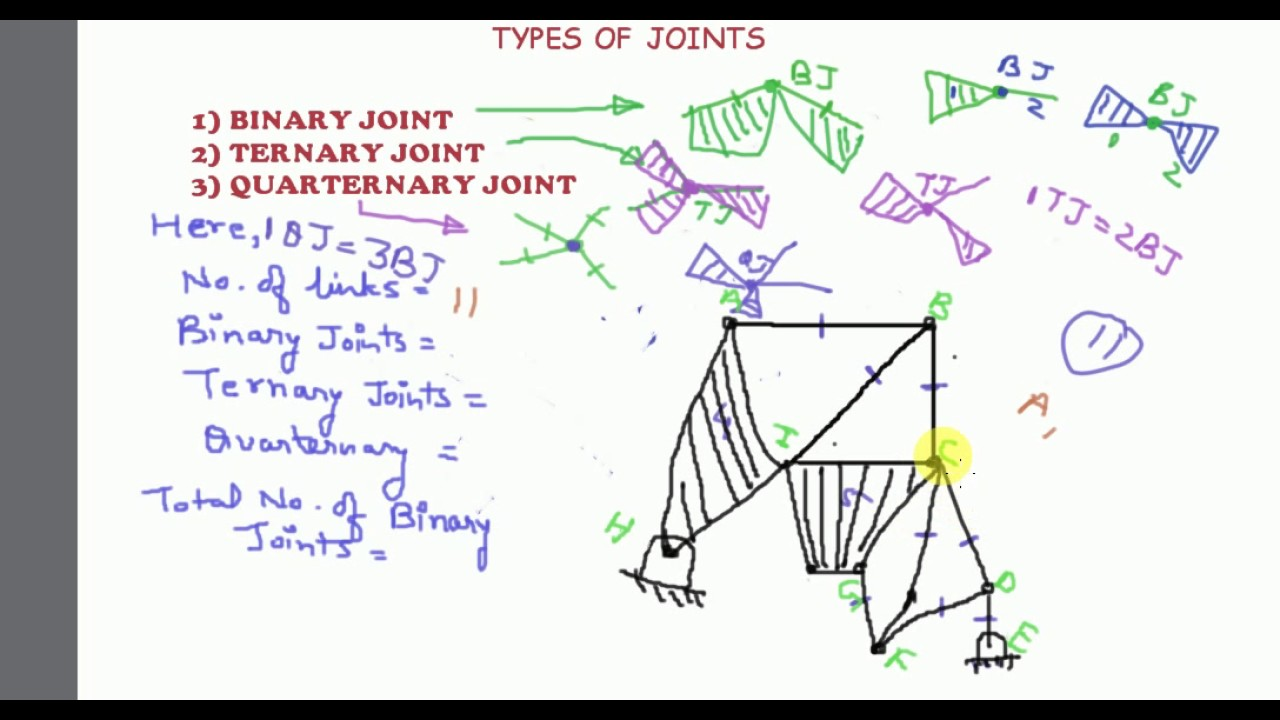 TYPES OF JOINTS - YouTube