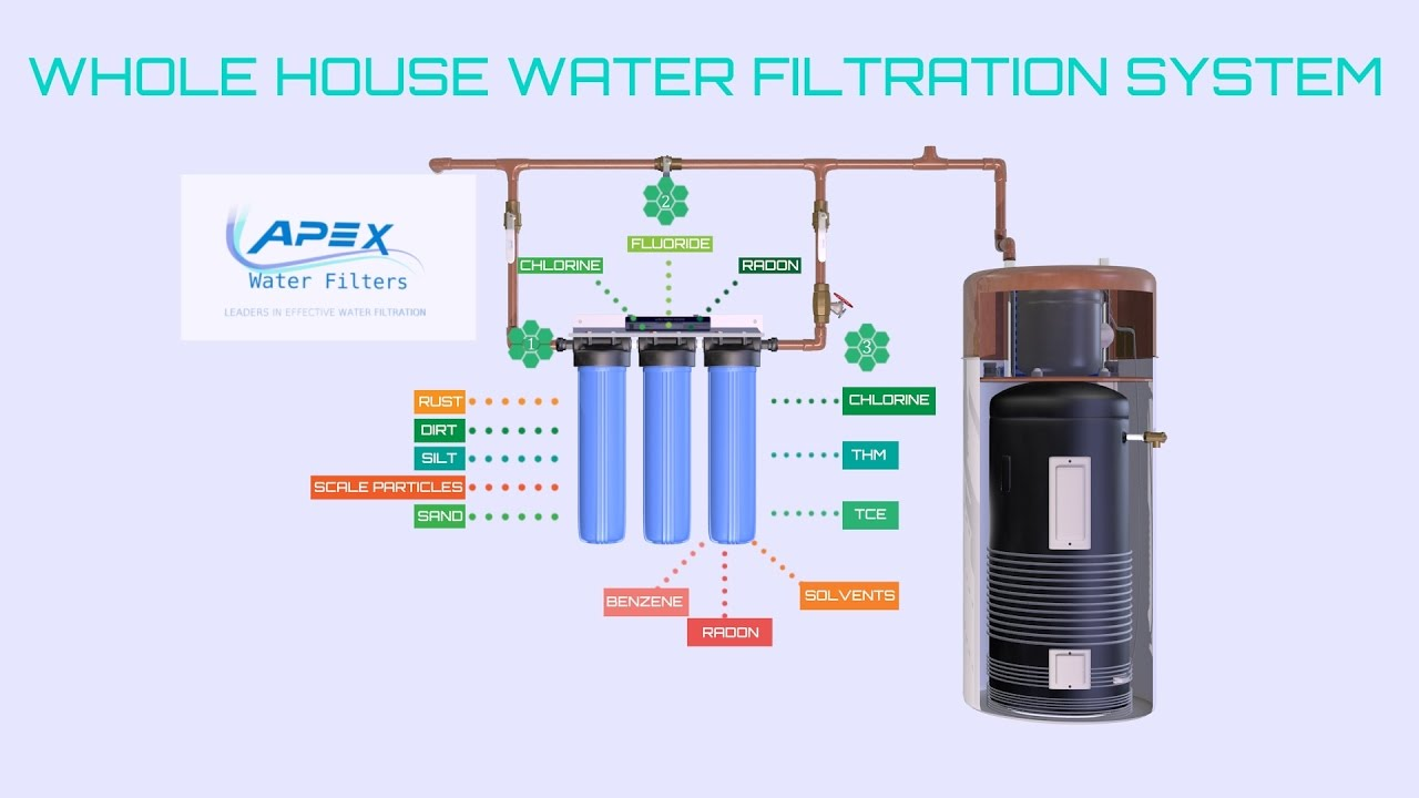 Apex Mr 3020 Whole House Water Filter System