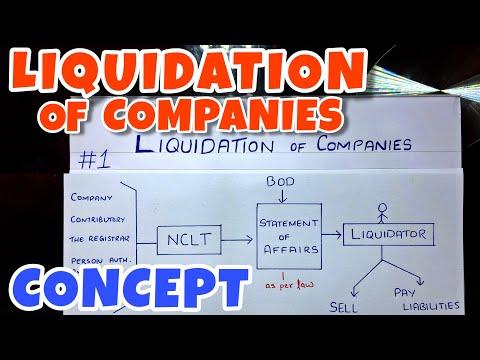 #1 Liquidation of Companies - Concept -By Saheb Academy - B.COM / BBA / CA INTER
