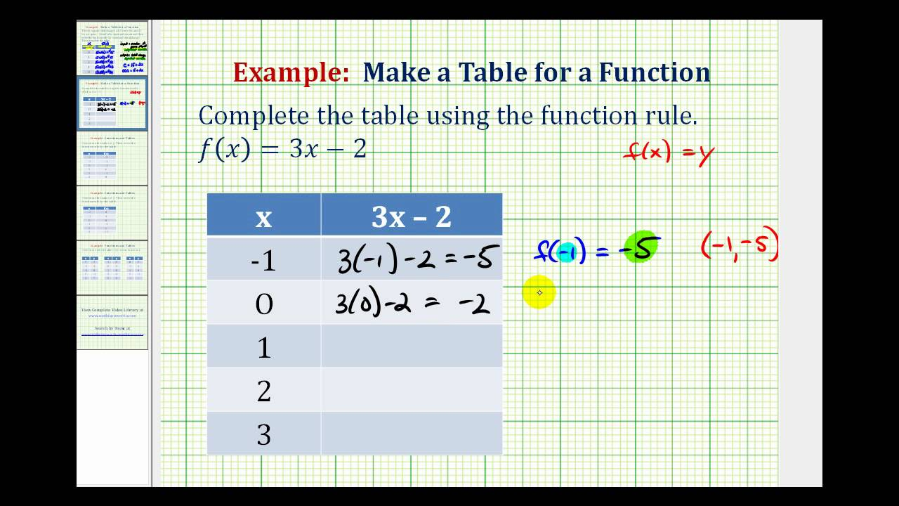 complete the table using the given values of x and the equation 3x y 8 For a complete lesson on graphing lines using an x/y for a complete lesson on graphing lines using an x/y linear equation using a table of values.