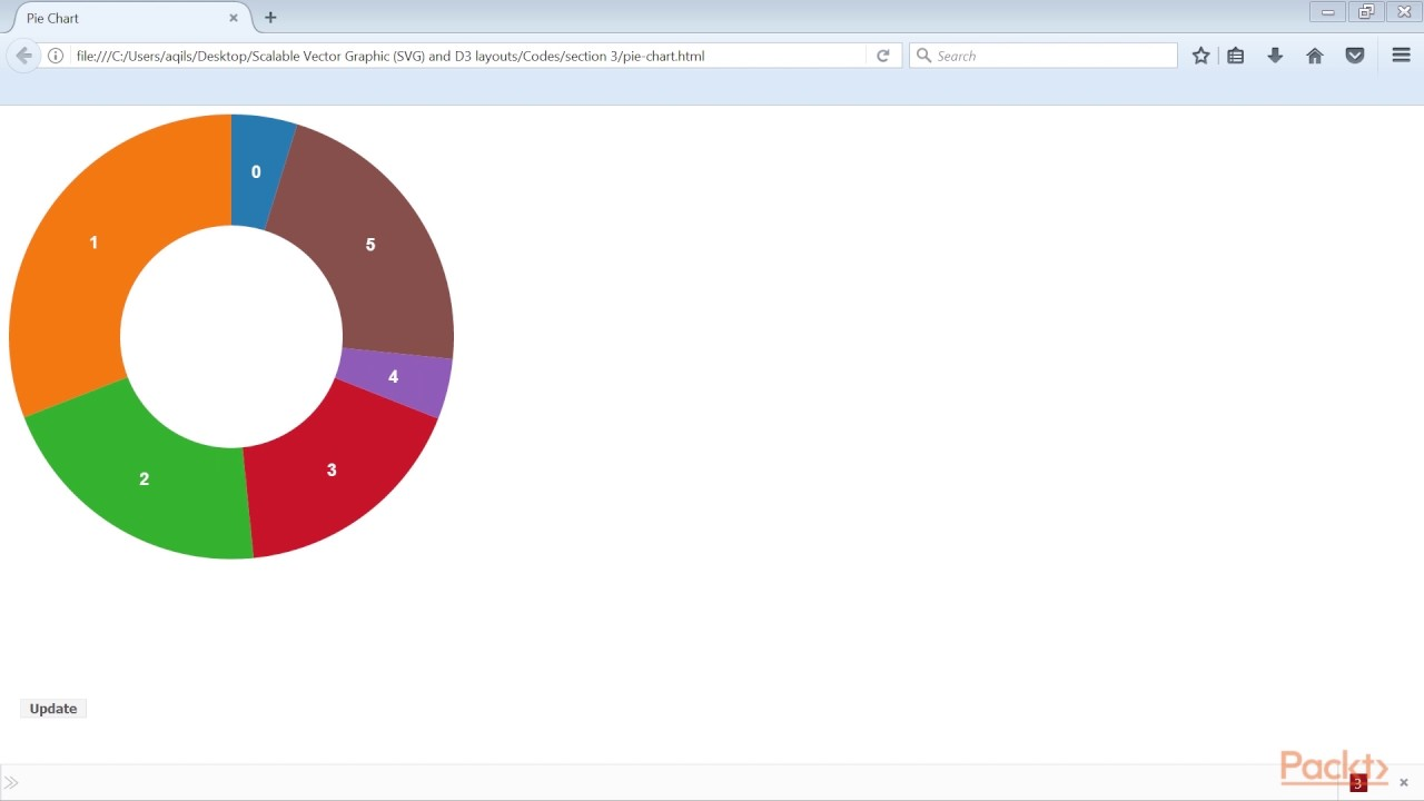 Svg And Interactive Visualization In D3 Lay Them Out Packtpub