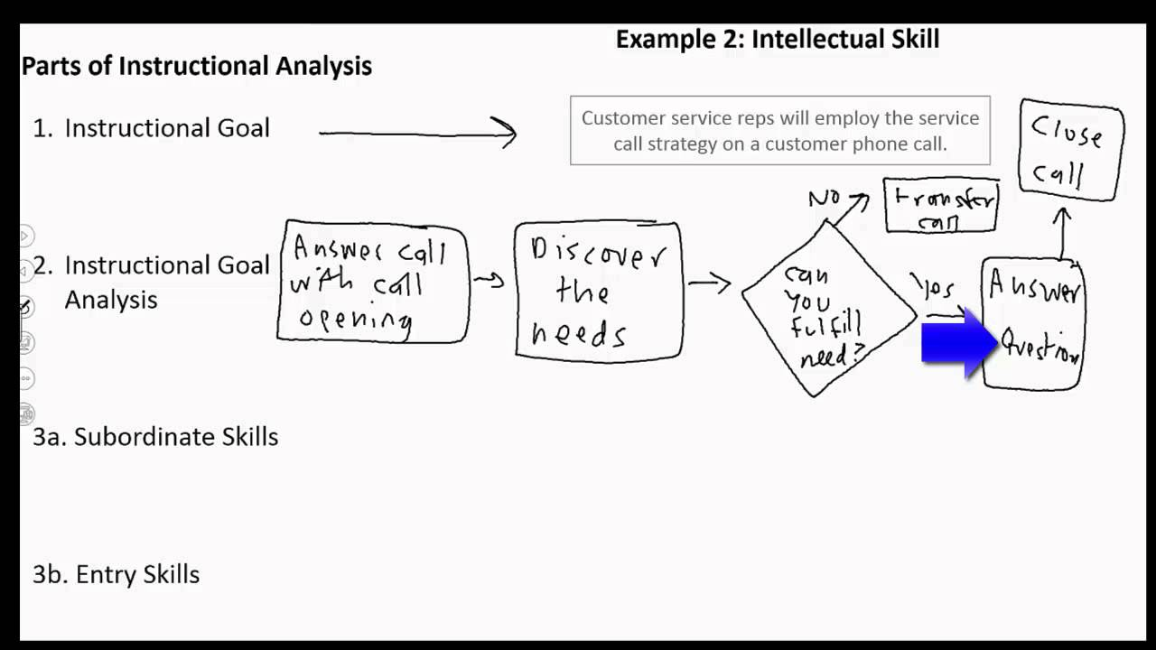How To Do An Instructional Analysis Part 2 Youtube