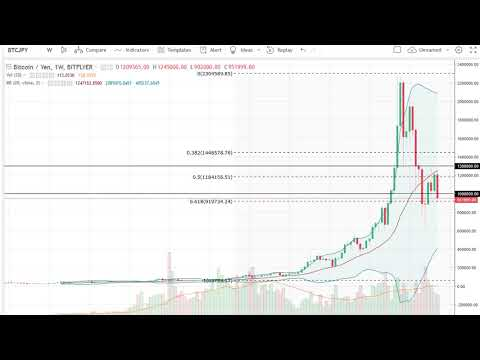 Bitcoin (BTC/USD) Technical Analysis for the week, March 12, 2018 by FXEmpire.com