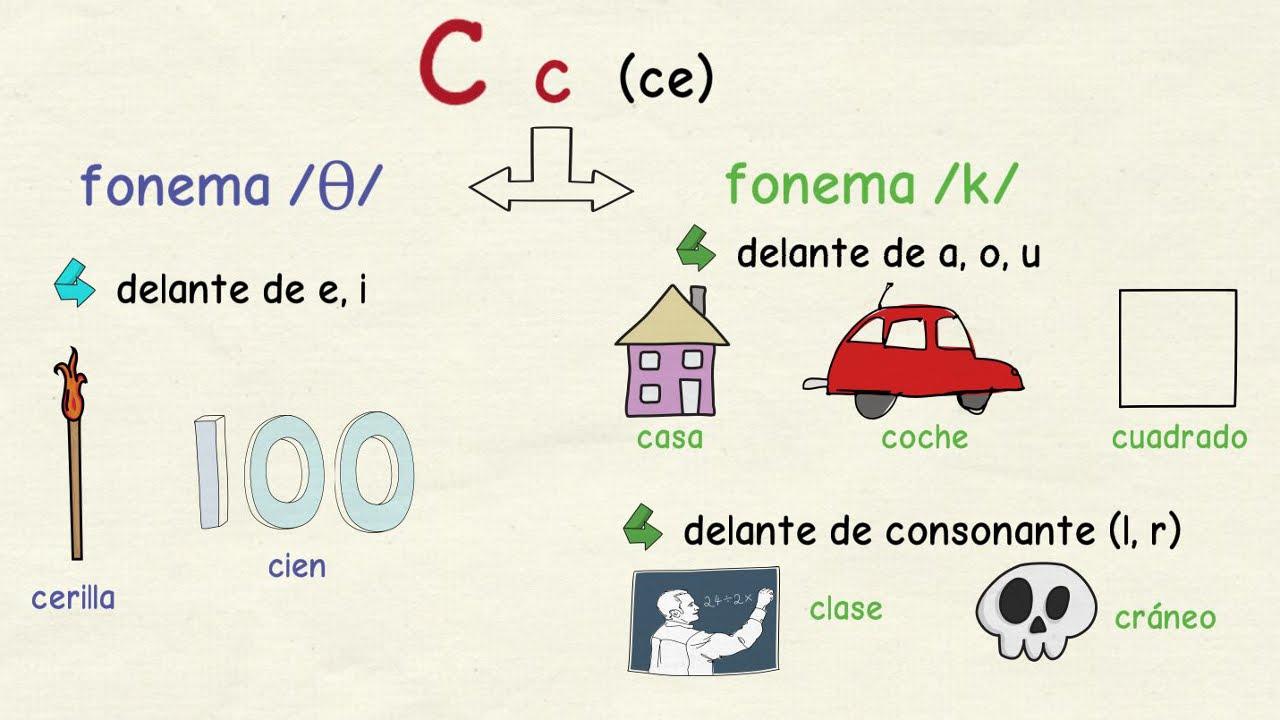 Aprender español: Cómo se pronuncian las letras C, Z, Q y ...