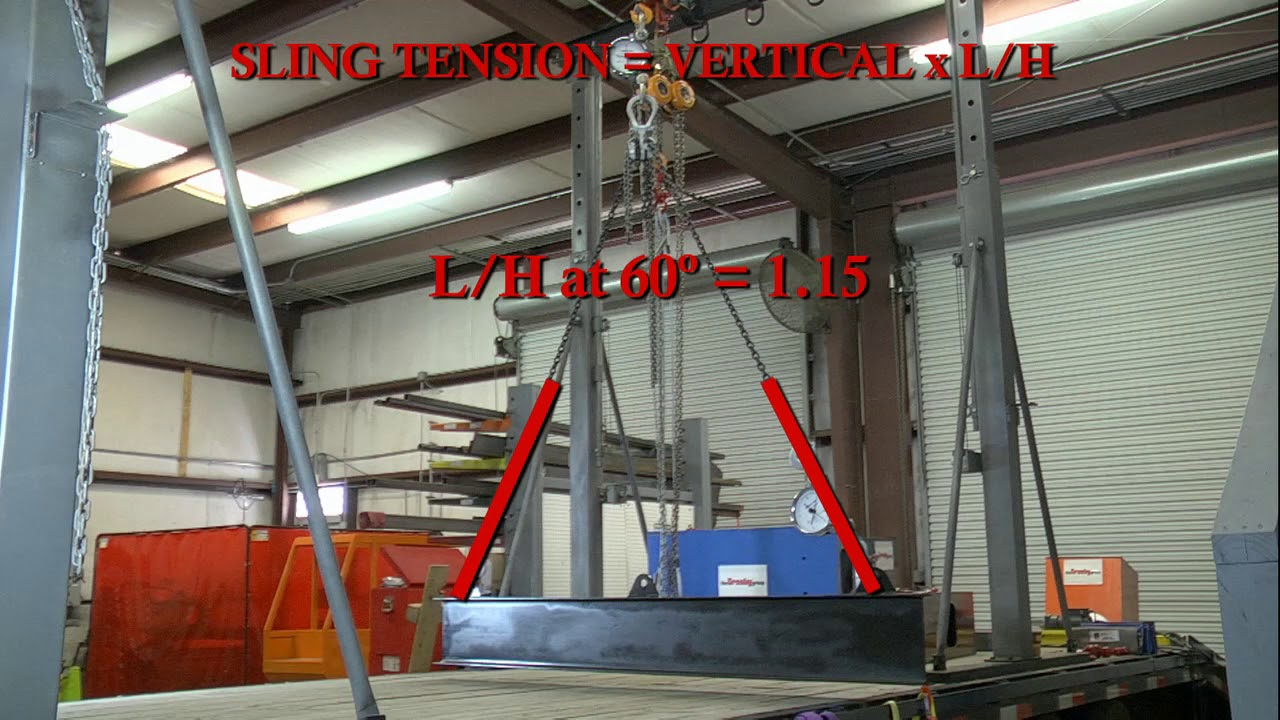 Sling Angles Best Practices HD