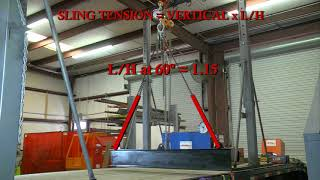 Sling Angles Best Practices