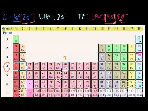 how to work out charge of transition metals