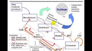E-Commerce: Busienss Models