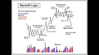 Фазы рынка по Вайкоффу. Тонкие моменты и концепт успешного трейдинга. Курсы обучения трейдингу.