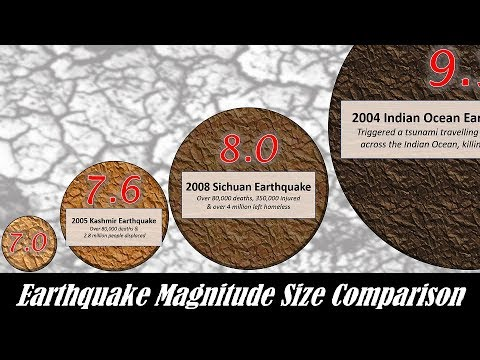 Earthquake Magnitude Power Comparison